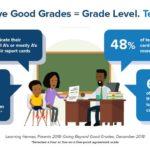Parents Beliefs about Grades