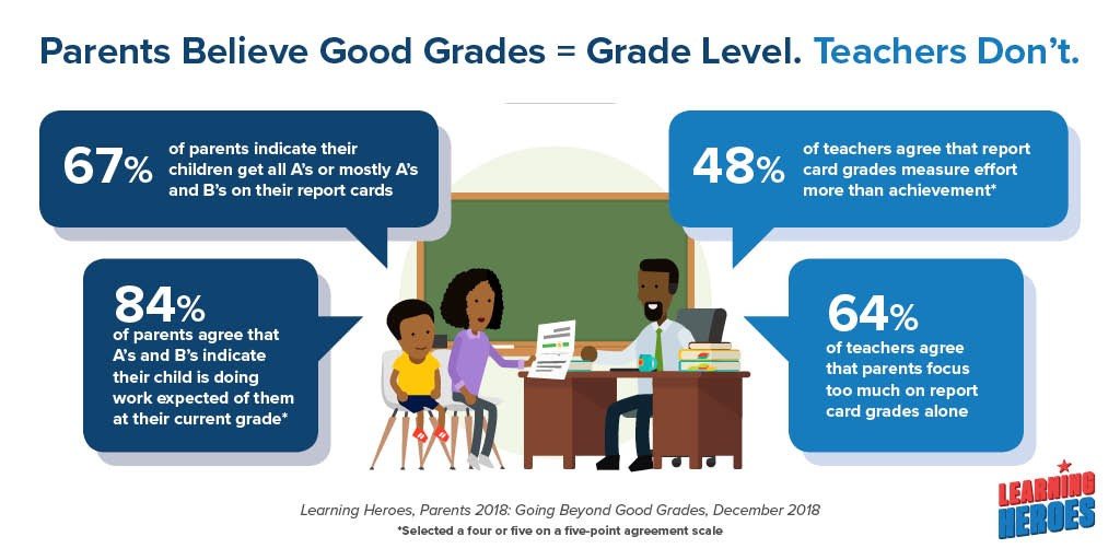 Going Beyond Good Grades: What if Parents Knew What Teachers Know?