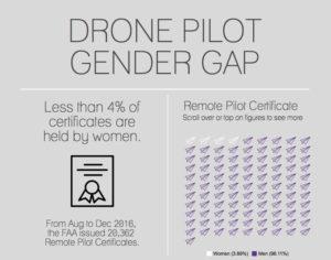 Drone Pilot Gender Gap
